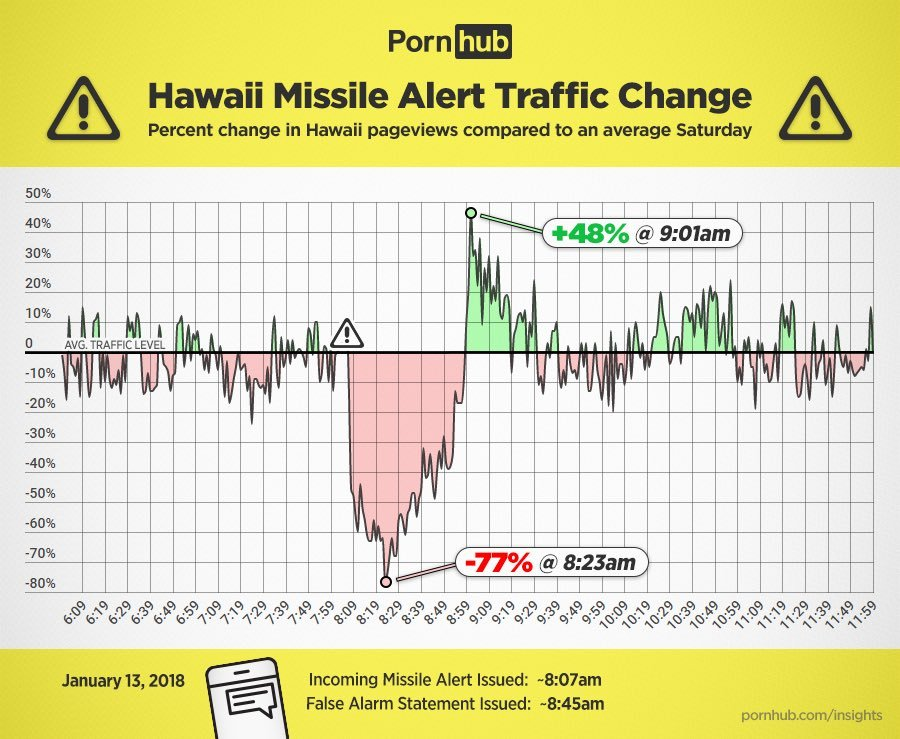 Pornhub's Hawaii Bogus Missile Alert Traffic Change [Graph]